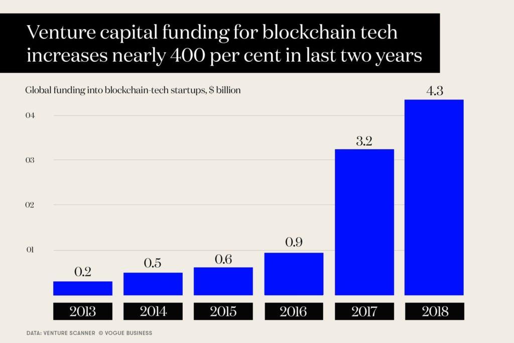 VC funding for Blockchain tech